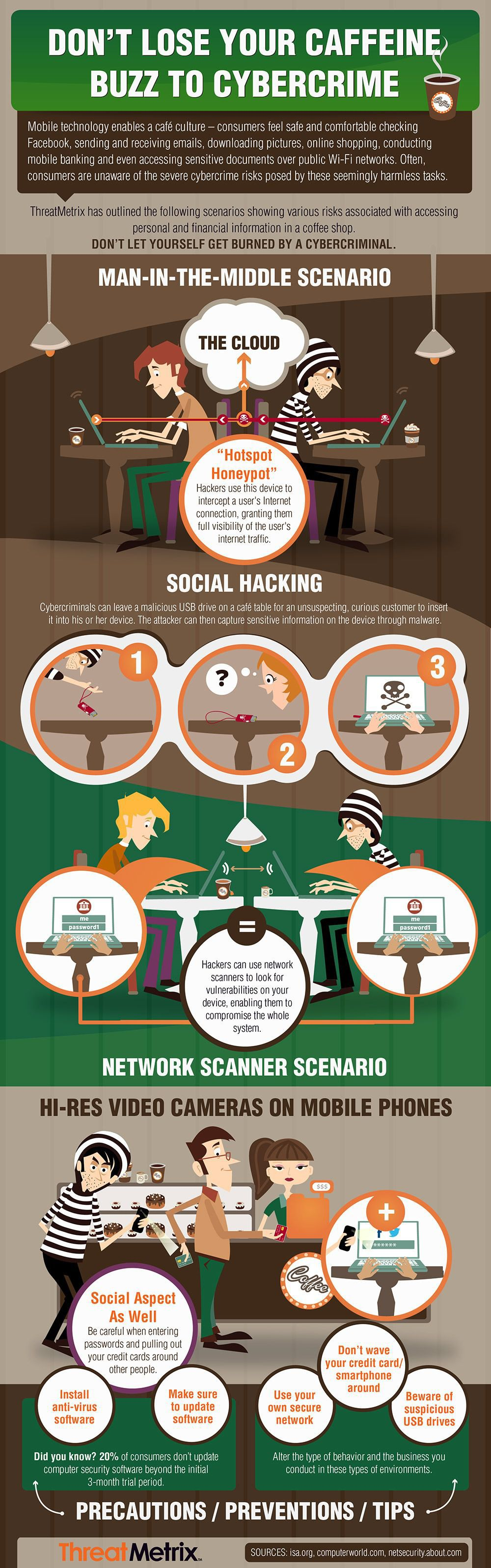 Infographic: How You Get Hacked at Starbucks