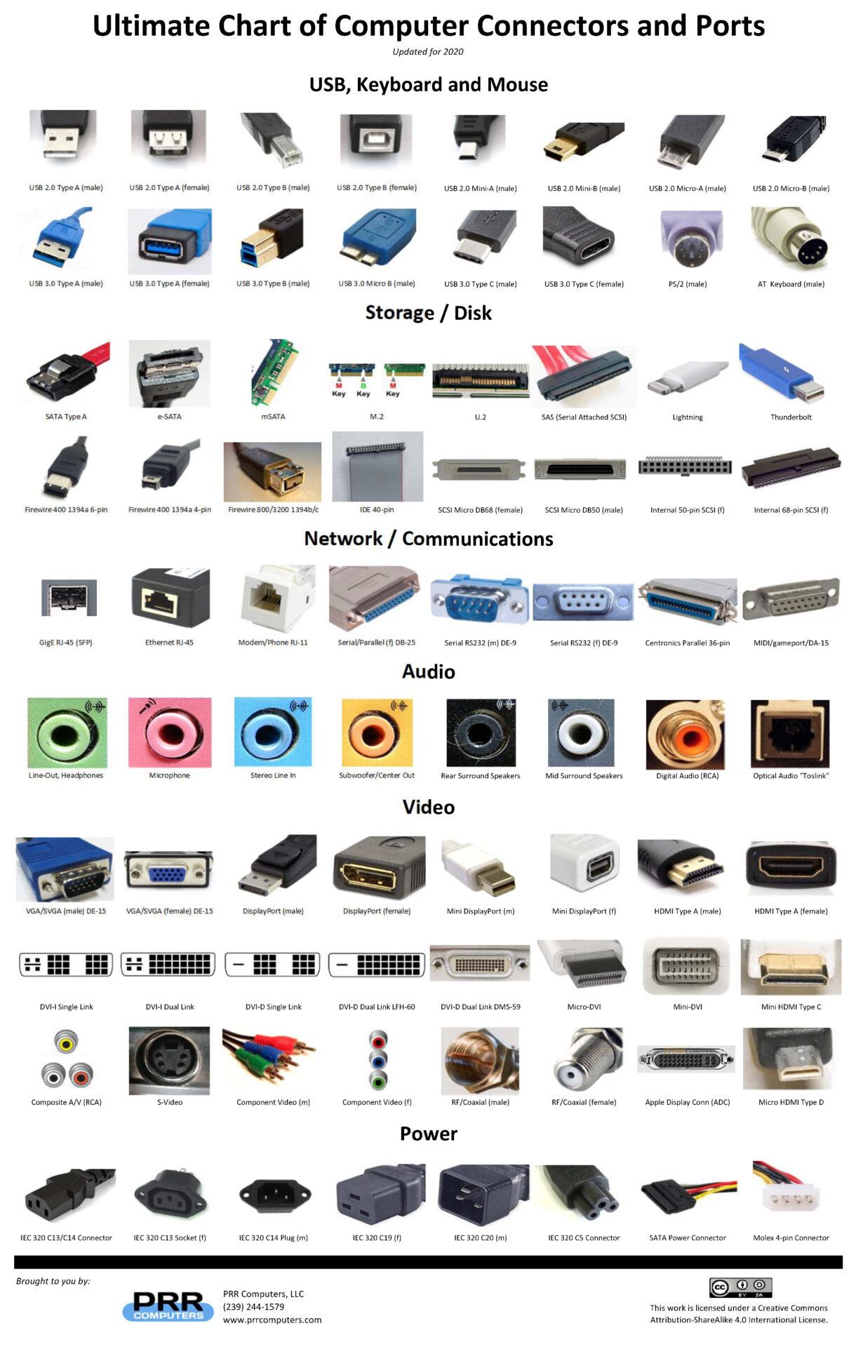 Ultimate Chart of Computer Connectors / Ports   PRRPRR Computers, LLC